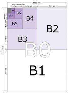 Beskrivelse av størrelse på b-format